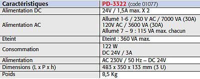 Distributeur d'alimentation AC/DC