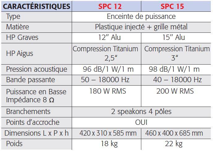 CARACT2RISTIQUES SPC-15